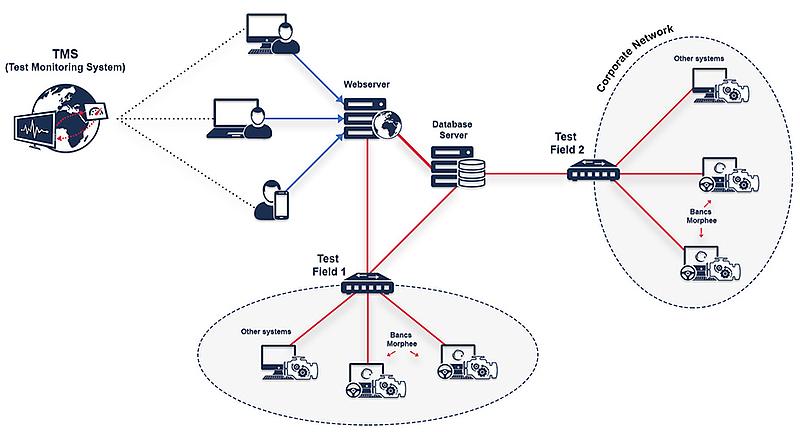 Test Monitoring System - FEV China